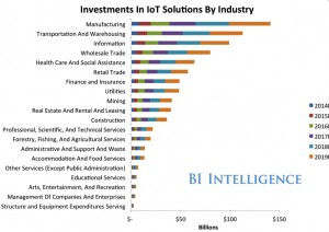 Internetofthings Chart
