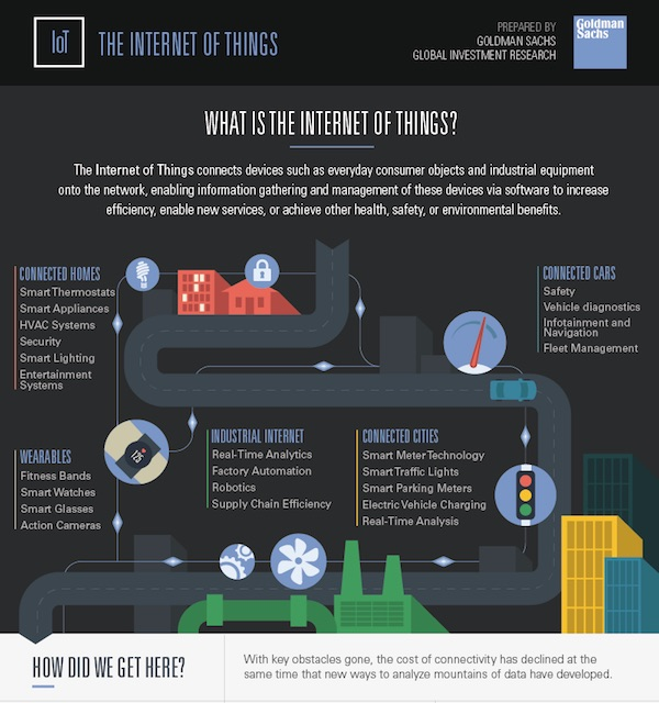 Goldman Sachs | Macroeconomic Insights - What is the Internet of Things?